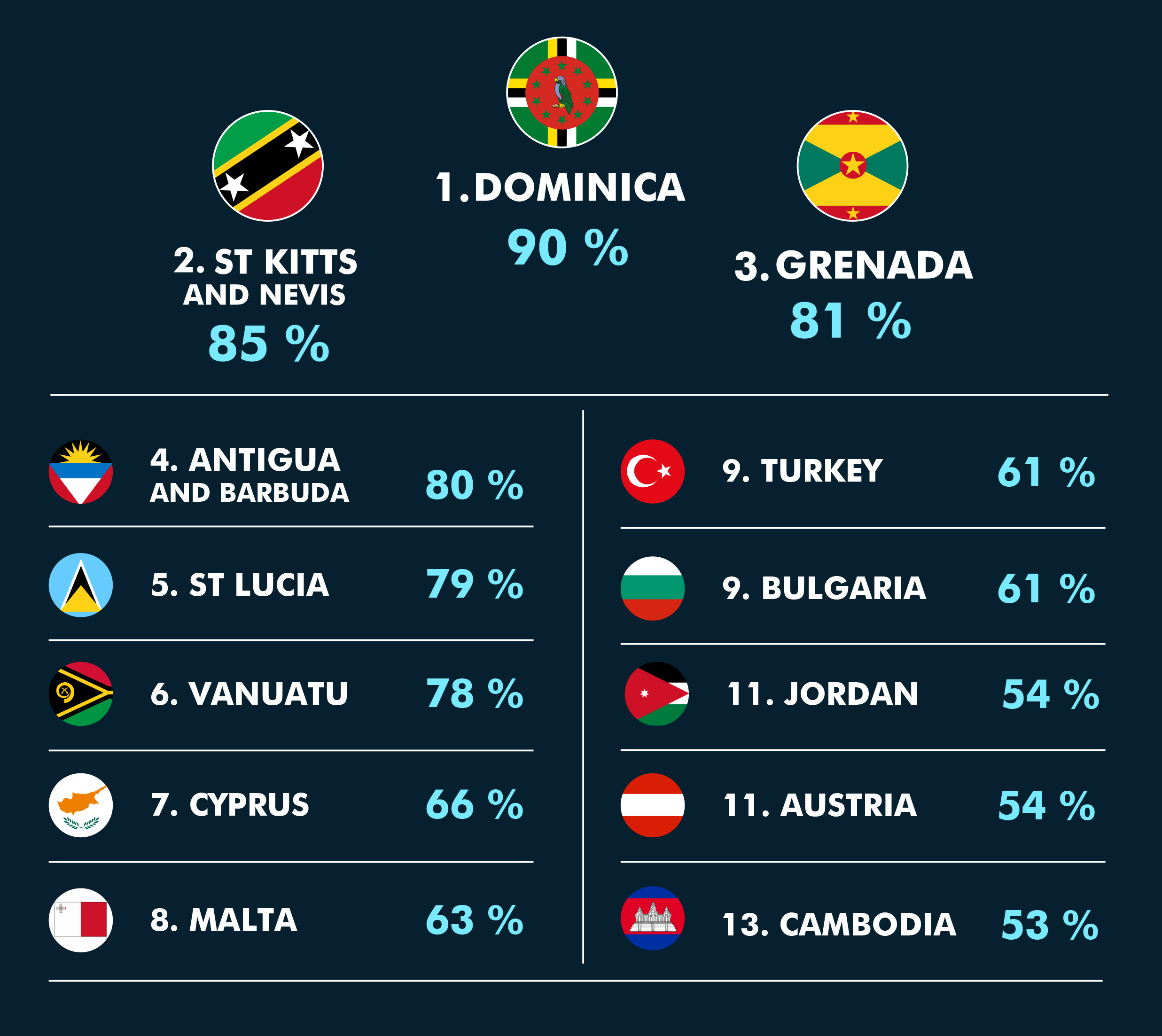 2018 Cbi Index Ranks St Kitts And Nevis No 2 Of 13