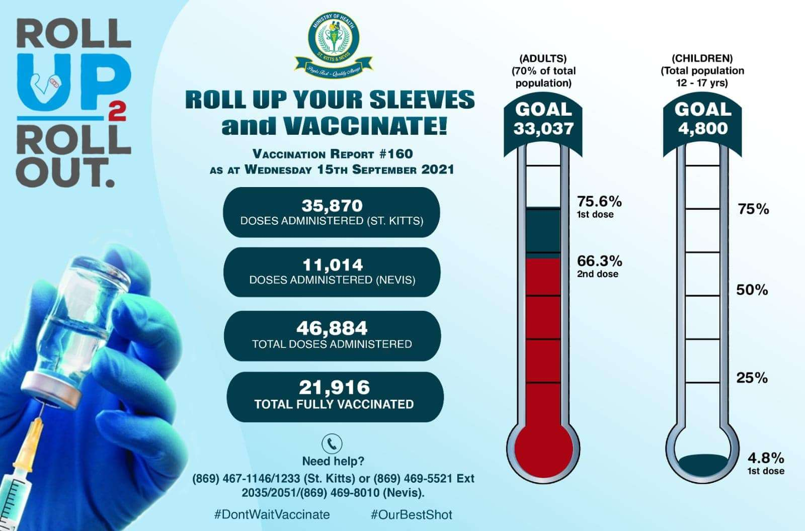 St Kitts Covid Vaccine Stats